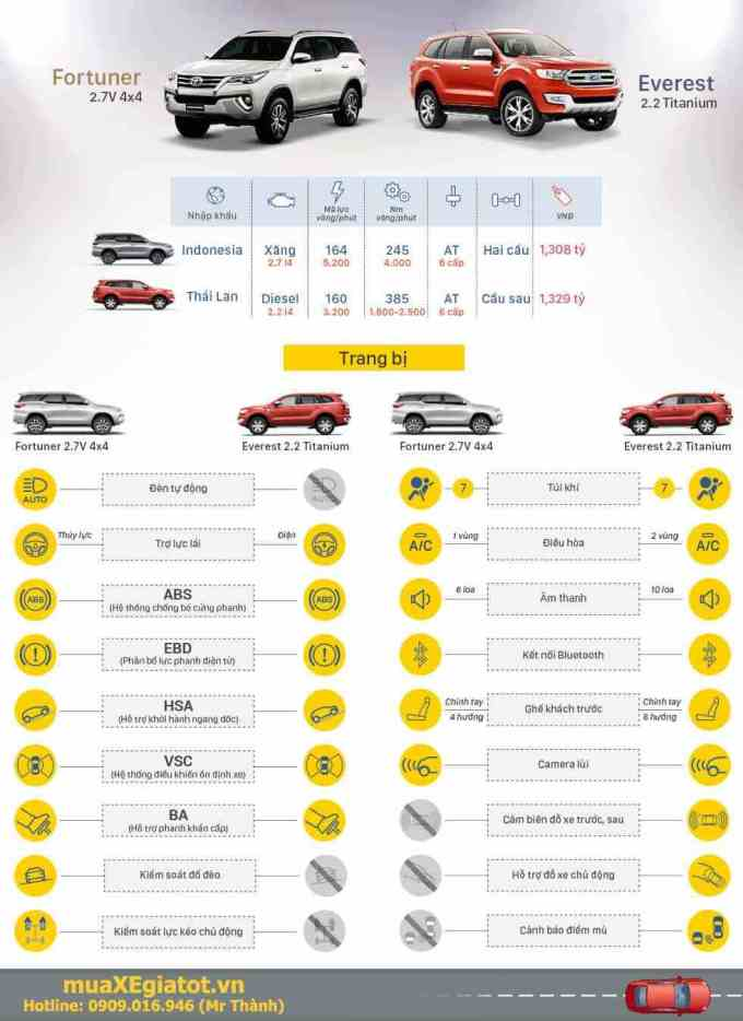 Fortuner-va-Everest-infografic